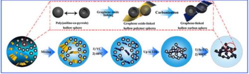石墨烯交联的碳空心球气凝胶制备工艺路线示意图