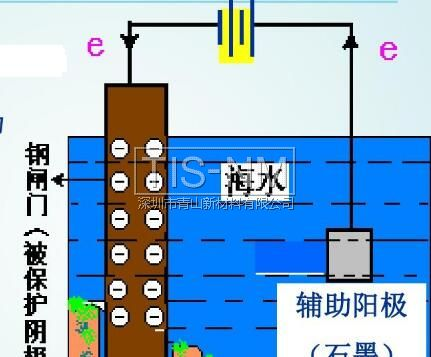 金属电化学腐蚀-外加电流阴极保护法