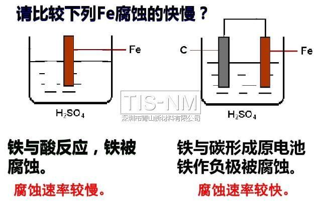 金属电化学腐蚀