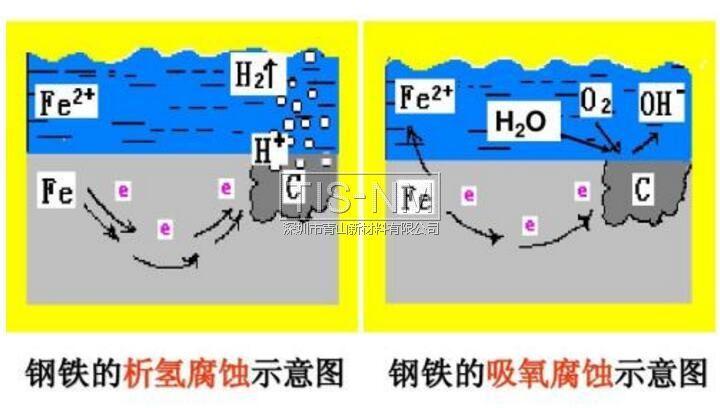 钢铁的析氢腐蚀和吸氧腐蚀