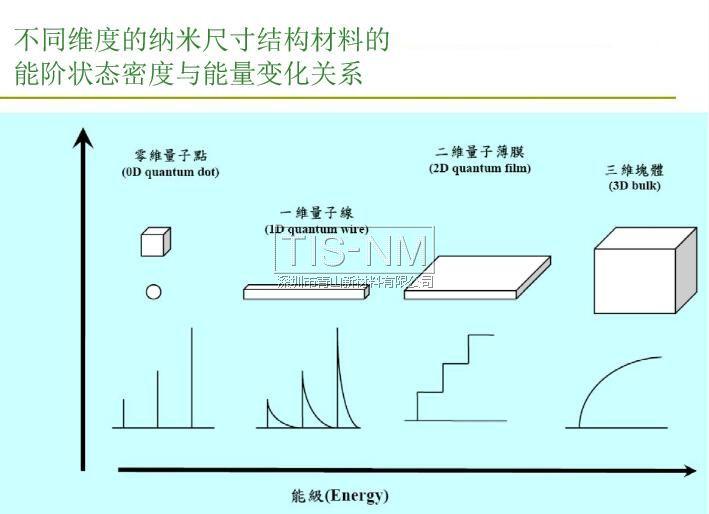 纳米材料能阶状态密度与能量变化的关系