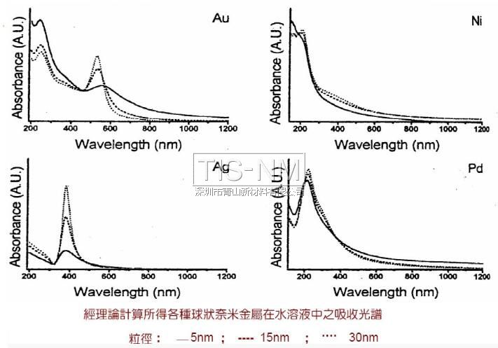 纳米材料的吸收光谱特性