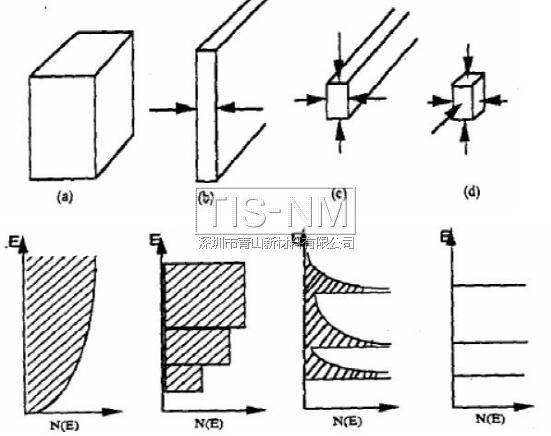 纳米材料的体积效应
