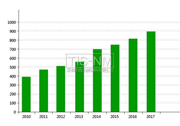 2018年全球纳米材料市场规模