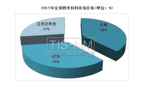 2017年全球纳米材料市场分布