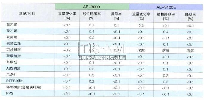 AE-3000对塑料材料的影响