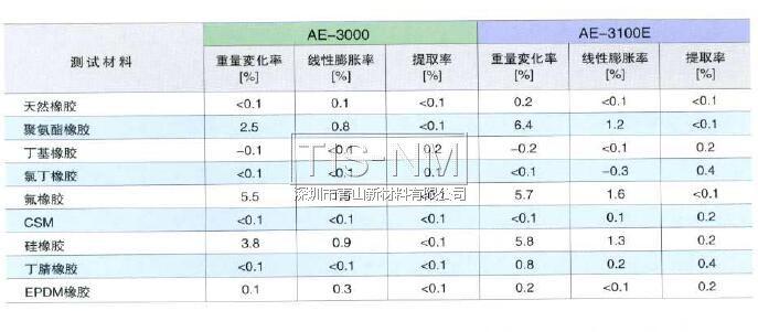 AE-3000对橡胶材料的影响