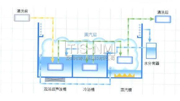 清洗精密零部件单一溶剂清洗干燥系统