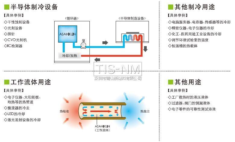 ASAHIKLIN氟溶剂制冷载热用