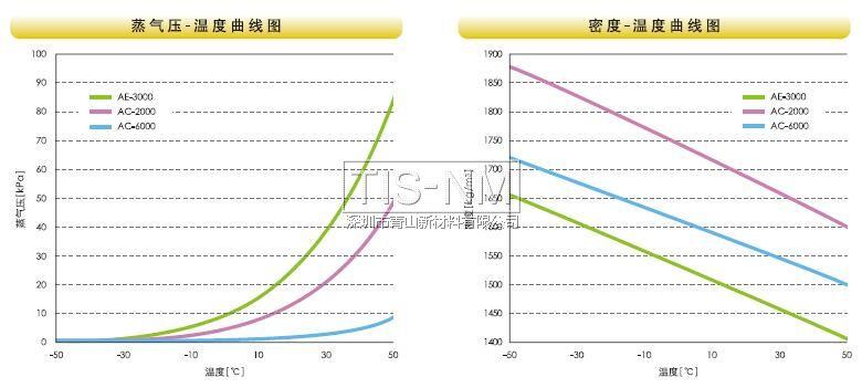 蒸气压、密度温度曲线图