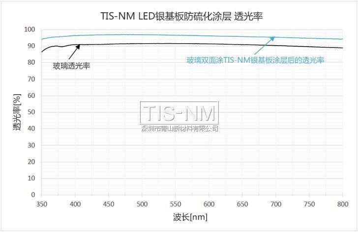 LED反射板保护涂层的透光率与玻璃透光率对比