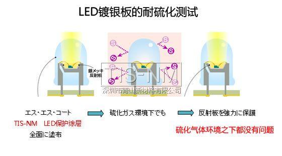LED银基板防硫化原理