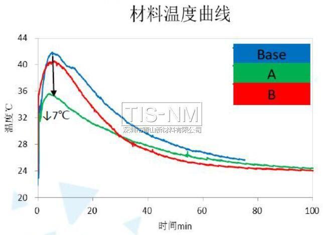 纳米材层材料温度曲线