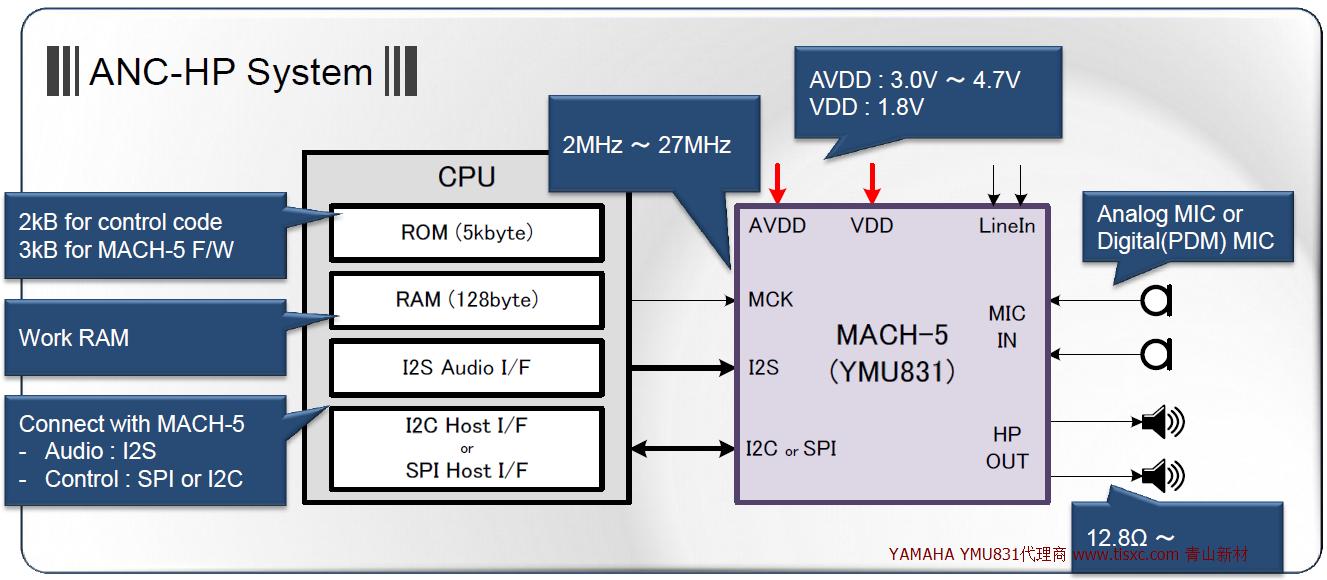 耳机主动降噪系统YMU831