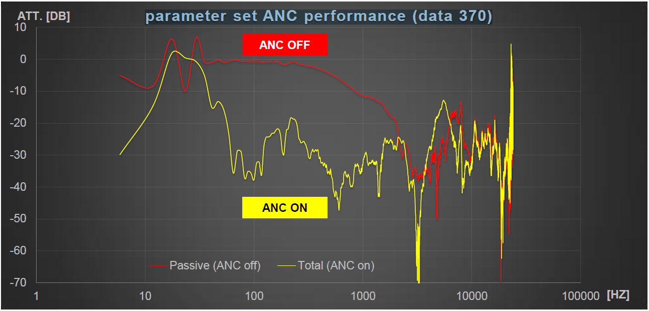 Parameter set ANC