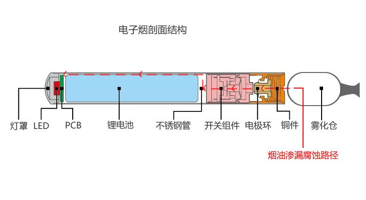电子烟线路板防烟油腐蚀纳米涂层