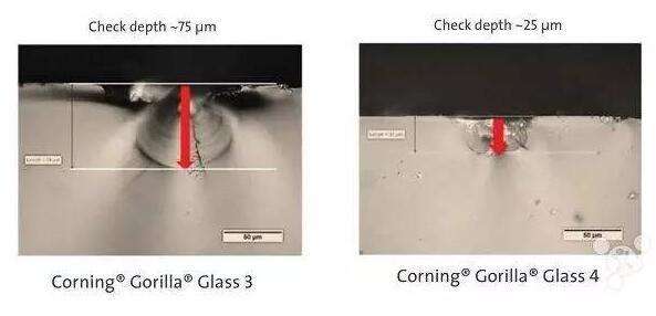 玻璃钢化(化学)-离子交换法 技术特点